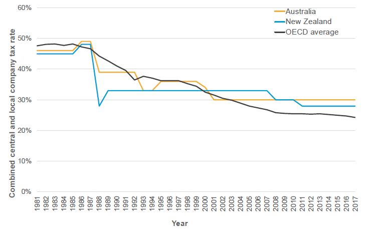 Figure 1: Historical trends in statutory company tax rates