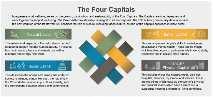 The Four Capitals