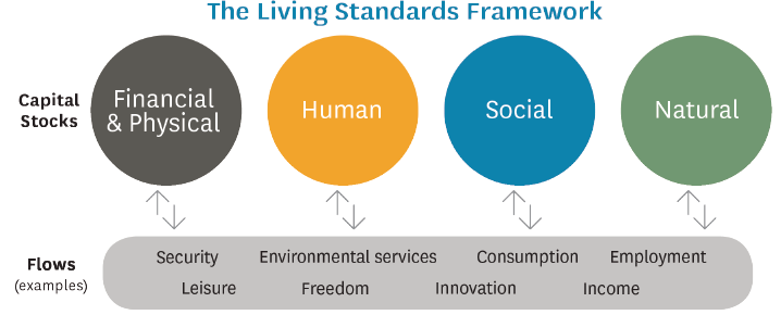 The Living Standards Framework