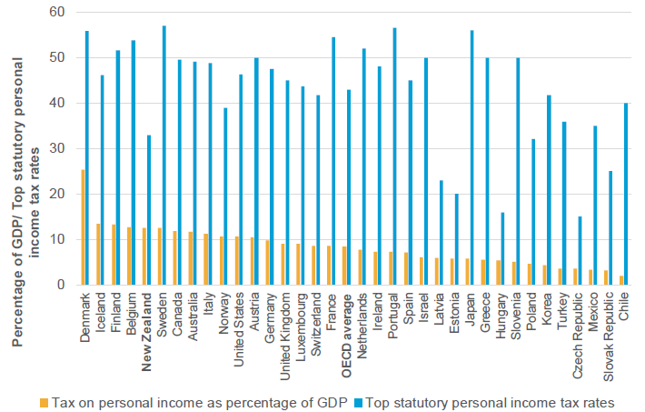 Figure 7: Taxes on personal income as percentage of GDP (2015)