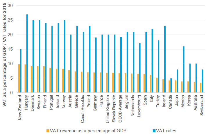 Figure 9: Value-added taxes as a percentage of GDP (2015)