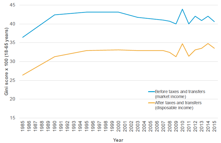 Figure 12: Income inequality before and after taxes and transfers`