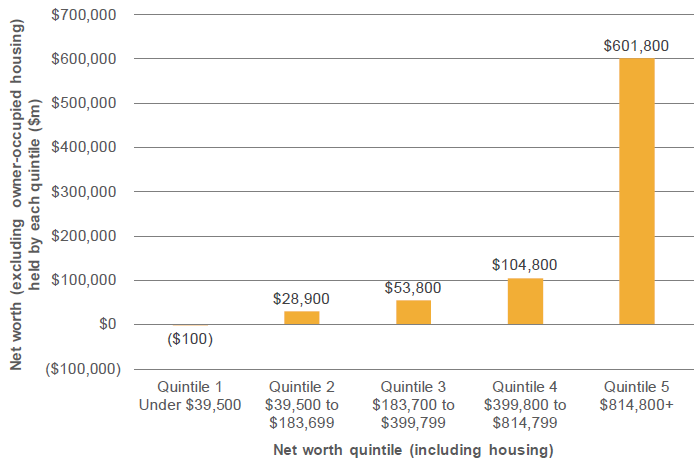 Figure 19: Net worth (excluding owner-occupied housing) held by each net worth quintile ($m)