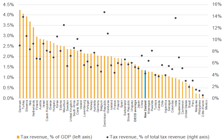 Figure 22: Environmental tax revenue across OECD and other countries (2013)