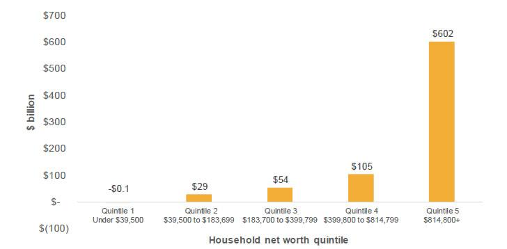 Figure 3.4: Total net worth (excluding owner-occupied housing), by net worth quintile (2015)
