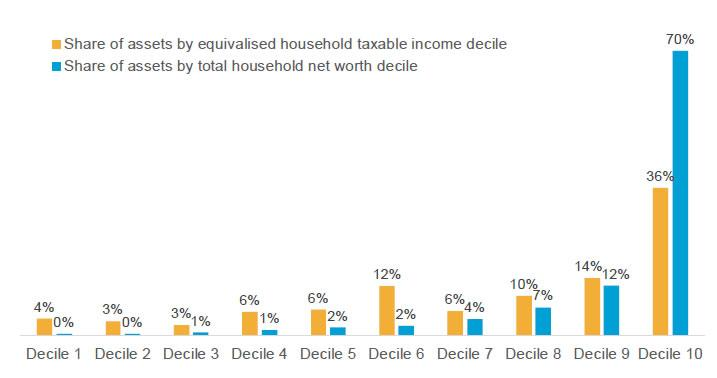 Figure 5.1: Share of household assets that could be subject to capital gains taxation, by taxable income and net worth decile (2014/15)