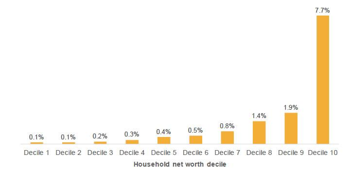 Figure 5.2: Estimated annual average capital gains tax payment as percentage of disposable income, by net worth decile