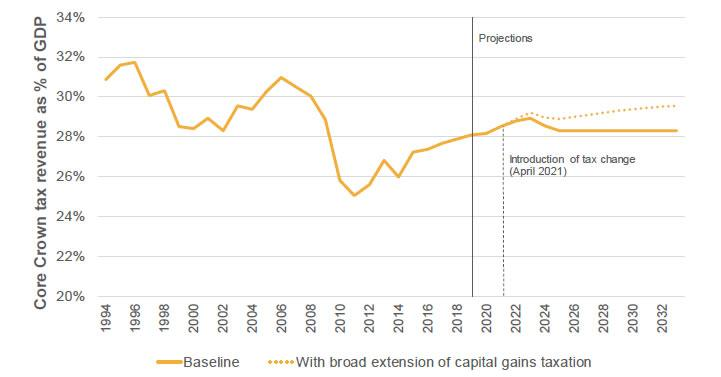 Figure 5.4: Fiscal impact of extending the taxation of capital gains