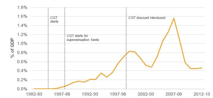 Figure 5.5: Australia revenue from the taxation of capital gains as a percentage of GDP