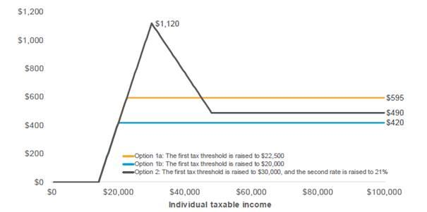Figure 7.1: Annual benefit to individuals from personal income tax changes
