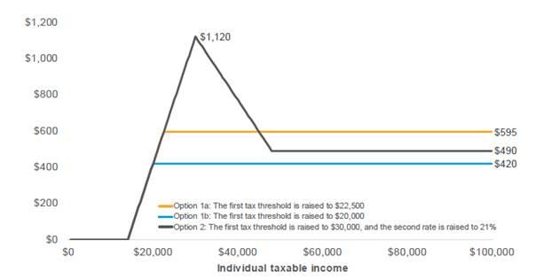 Figure 8.1: Benefit for individuals from personal income tax reductions