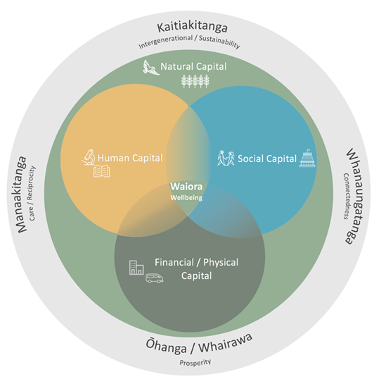 Figure 2.1: Bringing together Te Ao Māori perspectives and the Living Standards Framework