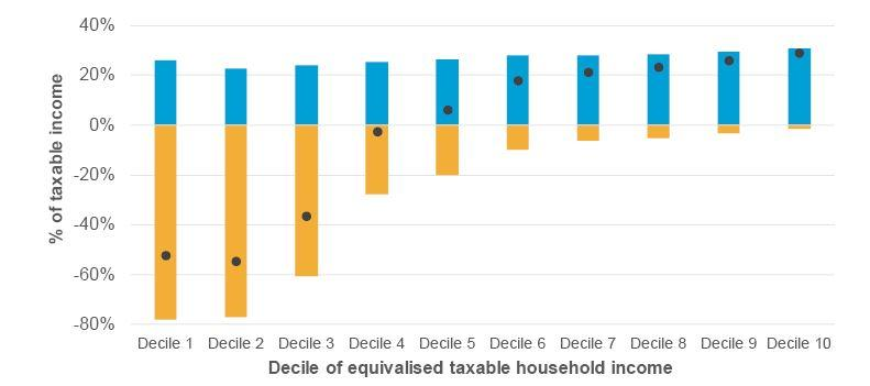 Figure 3.2: Taxes and transfers, by income decile (2012/13)