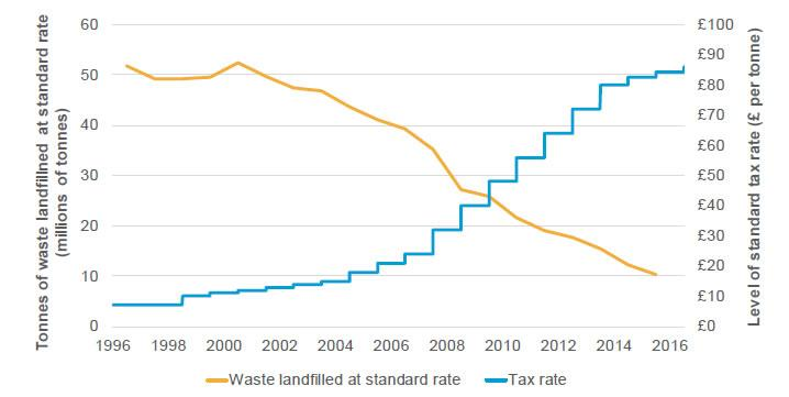 Figure 4.2: Landfill tax rates and waste volumes in the United Kingdom