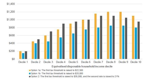 Figure 7.2: Average change in household disposable income from personal income tax changes, by income decile